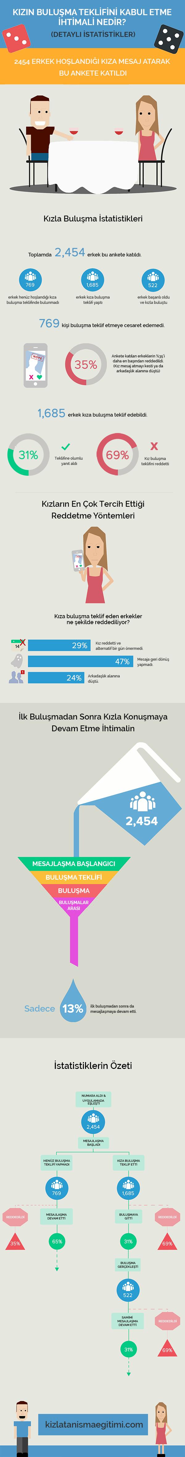 kızla buluşma istatistikleri